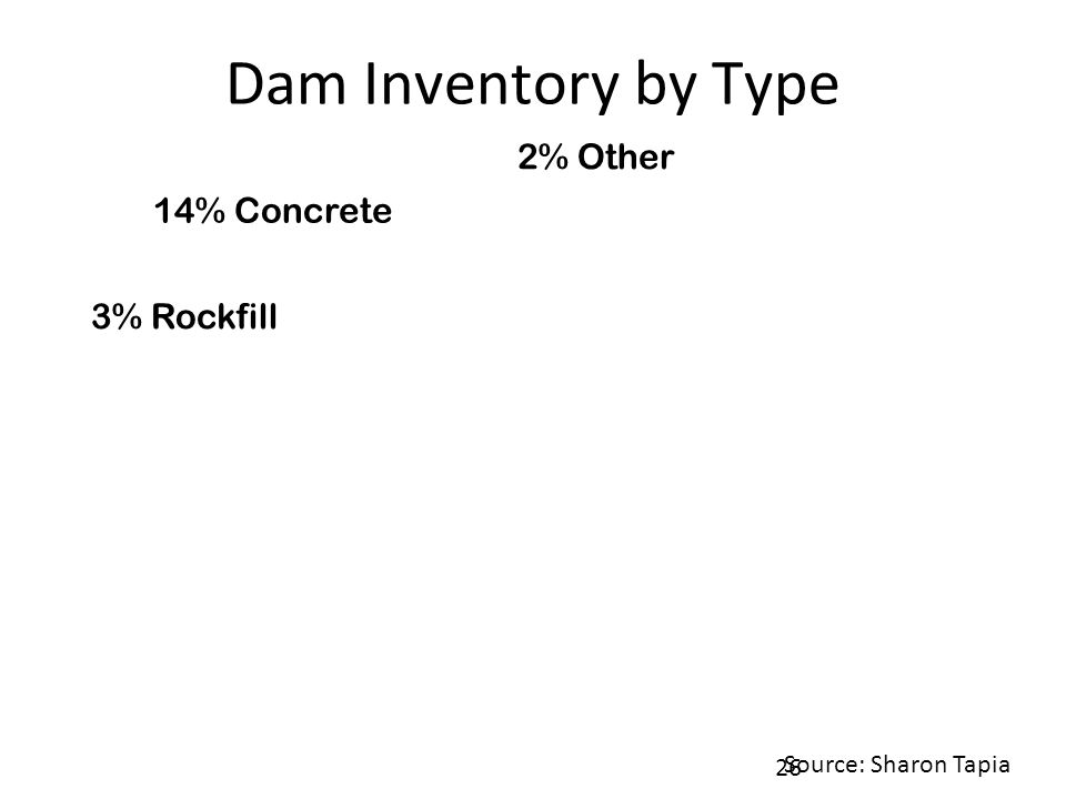 Dam Inventory by Type 14% Concrete 3% Rockfill 2% Other 26 Source: Sharon Tapia