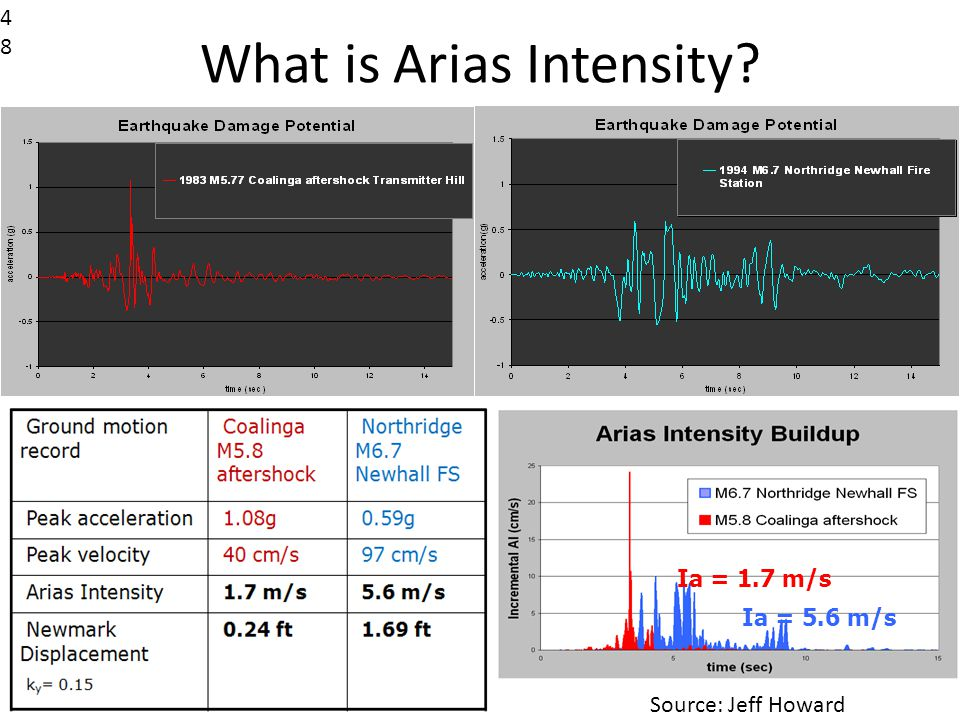 What is Arias Intensity 48 Ia = 5.6 m/s Ia = 1.7 m/s Source: Jeff Howard
