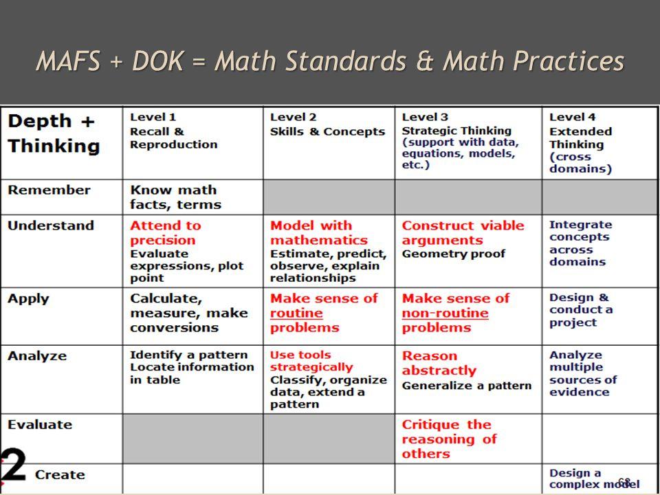 MAFS + DOK = Math Standards & Math Practices