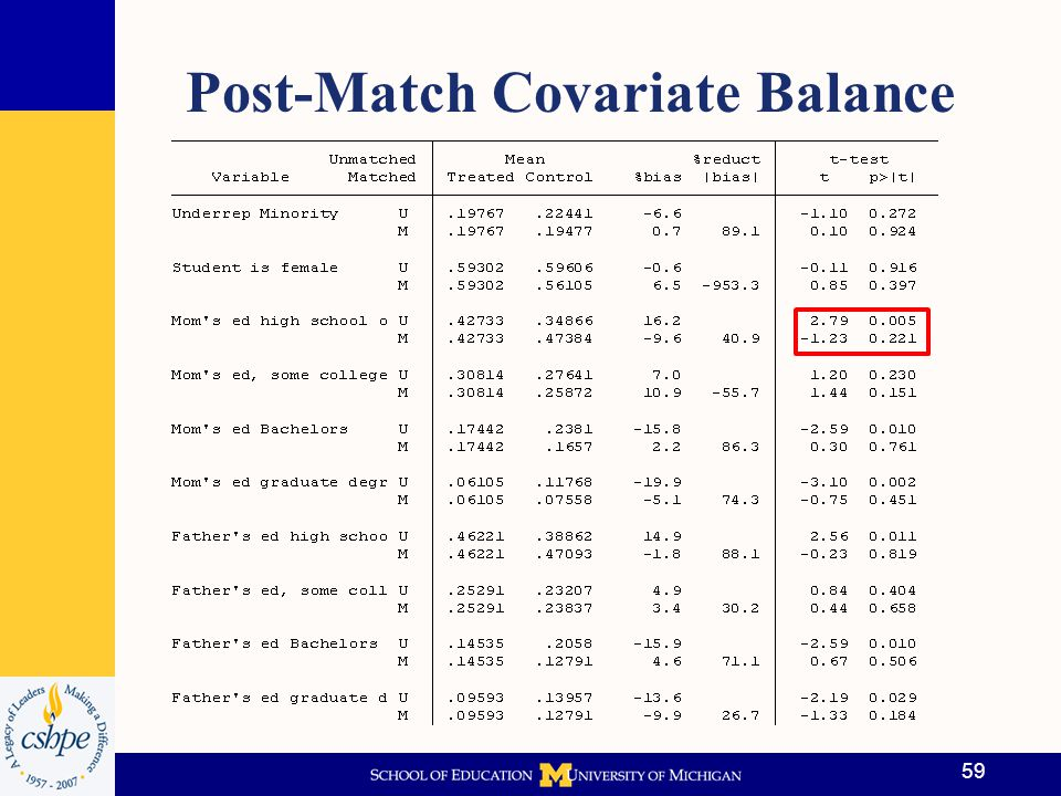 Different Matching Algorithms Nearest Neighbor: Treated obs matched to control obs with similar PS –Latter case used as counterfactual for former Can perform NN with/without replacement –With: Higher quality matches (< biased) by always using closest neighbor regardless of whether it has been used before Doing so increases variance of estimates because fewer untreated units are used in the matching 60