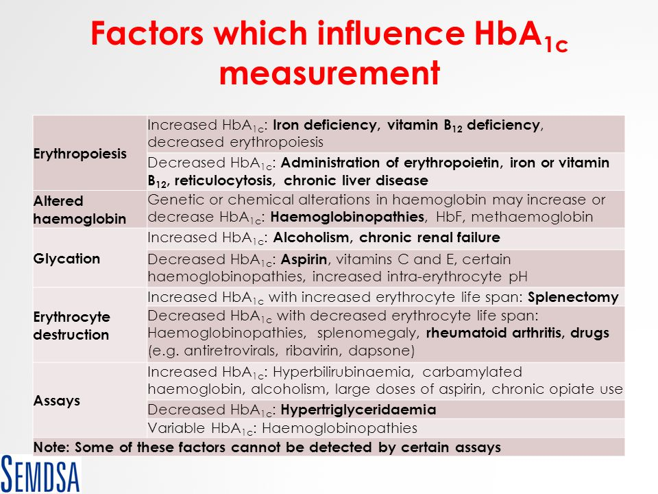 Factors which influence HbA 1c measurement Erythropoiesis Increased HbA 1c : Iron deficiency, vitamin B 12 deficiency, decreased erythropoiesis Decrea