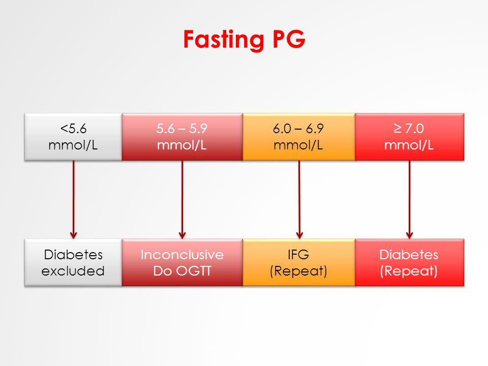 Fasting PG <5.6 mmol/L <5.6 mmol/L 6.0 – 6.9 mmol/L 6.0 – 6.9 mmol/L 5.6 – 5.9 mmol/L 5.6 – 5.9 mmol/L ≥ 7.0 mmol/L ≥ 7.0 mmol/L Diabetes excluded IFG (Repeat) IFG (Repeat) Inconclusive Do OGTT Inconclusive Do OGTT Diabetes (Repeat) Diabetes (Repeat)