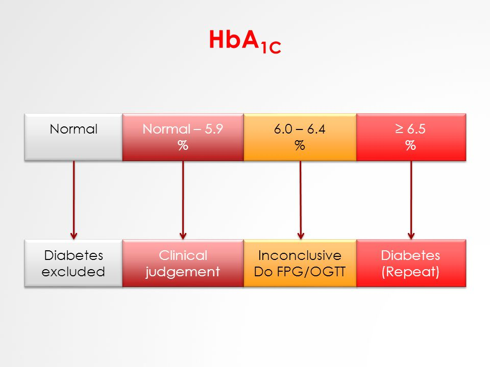 HbA 1C Normal 6.0 – 6.4 % 6.0 – 6.4 % Normal – 5.9 % Normal – 5.9 % ≥ 6.5 % ≥ 6.5 % Diabetes excluded Inconclusive Do FPG/OGTT Inconclusive Do FPG/OGT