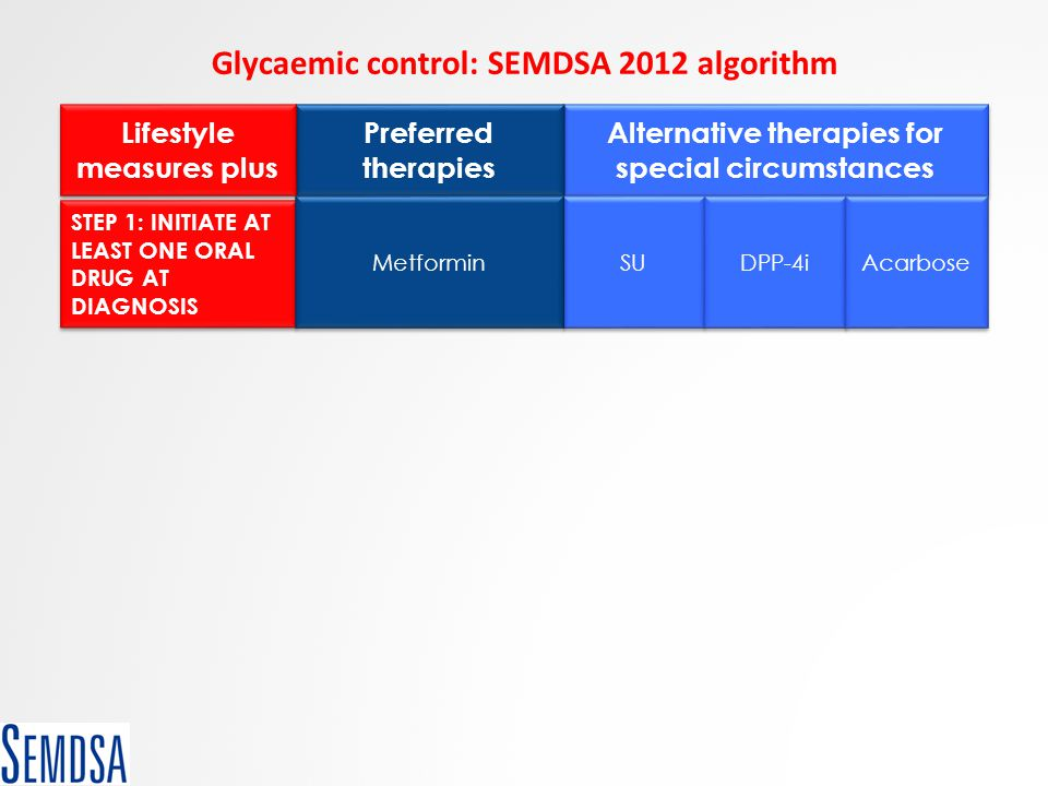 Alternative therapies for special circumstances Preferred therapies Glycaemic control: SEMDSA 2012 algorithm STEP 1: INITIATE AT LEAST ONE ORAL DRUG A