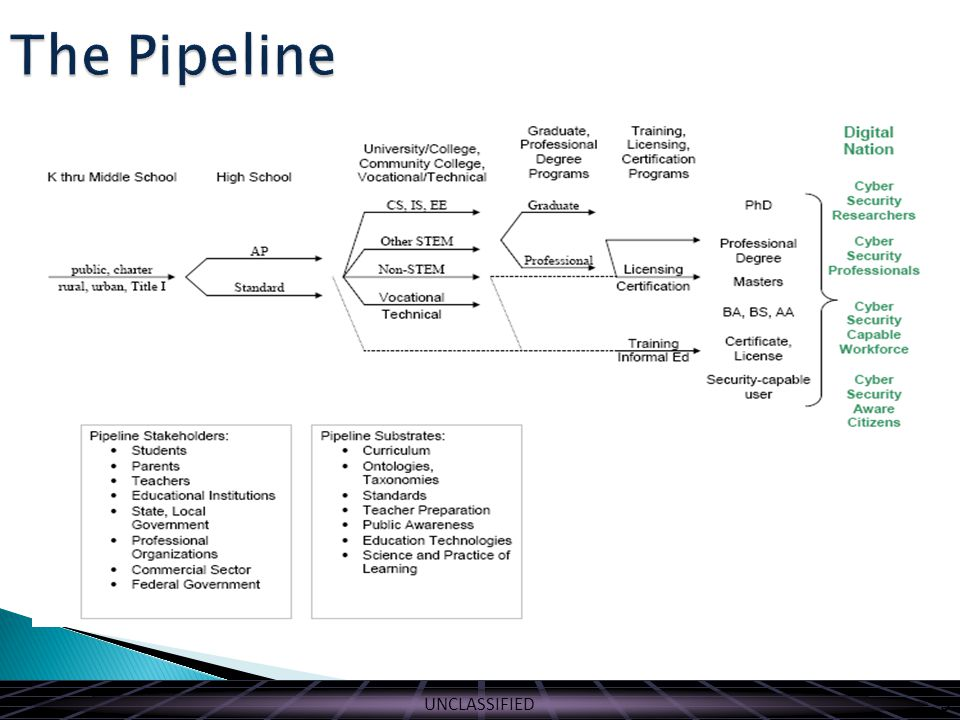 UNCLASSIFIED The Pipeline 9