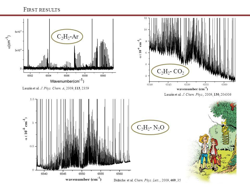 F IRST RESULTS Lauzin et al. J. Phys. Chem. A, 2009, 113, 2359 C 2 H 2 -ArC 2 H 2 - N 2 OC 2 H 2 - CO 2 Lauzin et al. J. Chem. Phys., 2009, 130, 20430