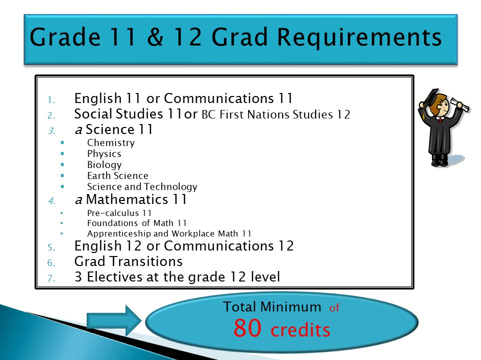1. English 11 or Communications 11 2. Social Studies 11or BC First Nations Studies 12 3.