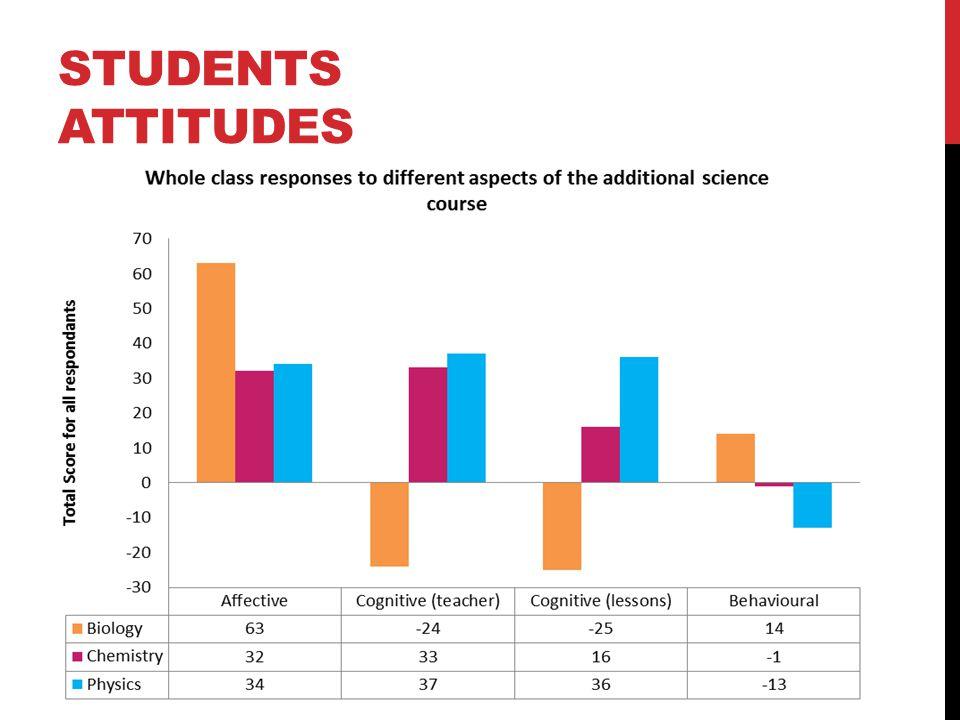 STUDENTS ATTITUDES