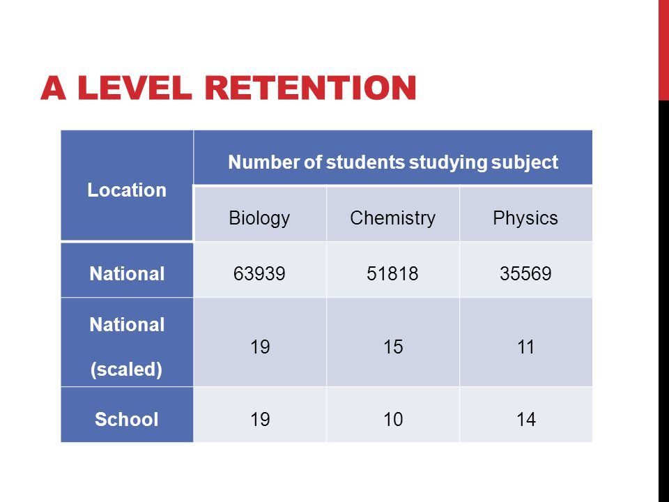 A LEVEL RETENTION Location Number of students studying subject BiologyChemistryPhysics National639395181835569 National (scaled) 191511 School191014