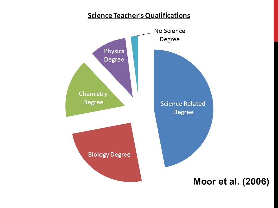 Moor et al. (2006)
