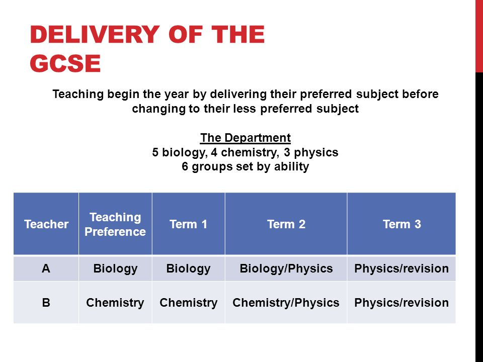 DELIVERY OF THE GCSE Teacher Teaching Preference Term 1Term 2Term 3 ABiology Biology/PhysicsPhysics/revision BChemistry Chemistry/PhysicsPhysics/revision Teaching begin the year by delivering their preferred subject before changing to their less preferred subject The Department 5 biology, 4 chemistry, 3 physics 6 groups set by ability