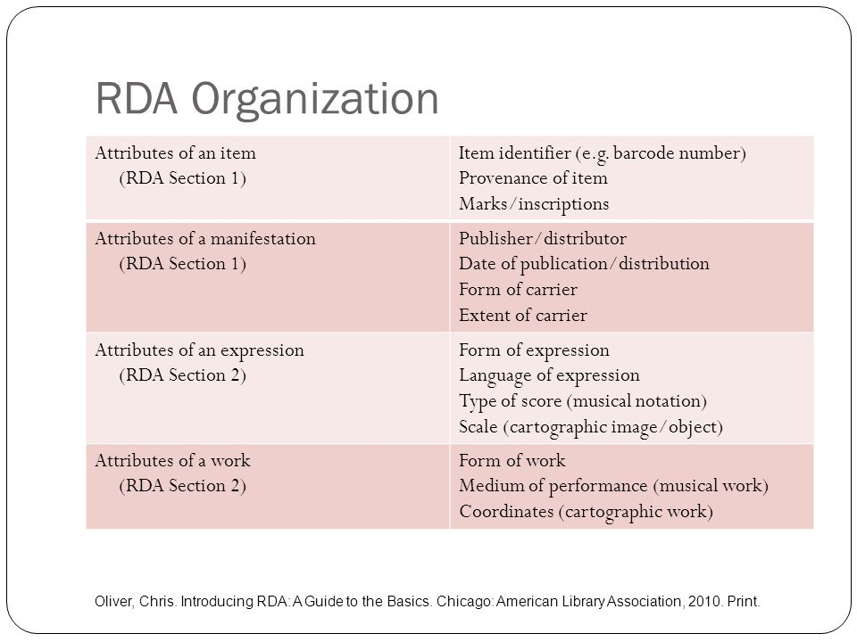 RDA Organization Attributes of an item (RDA Section 1) Item identifier (e.g. barcode number) Provenance of item Marks/inscriptions Attributes of a man