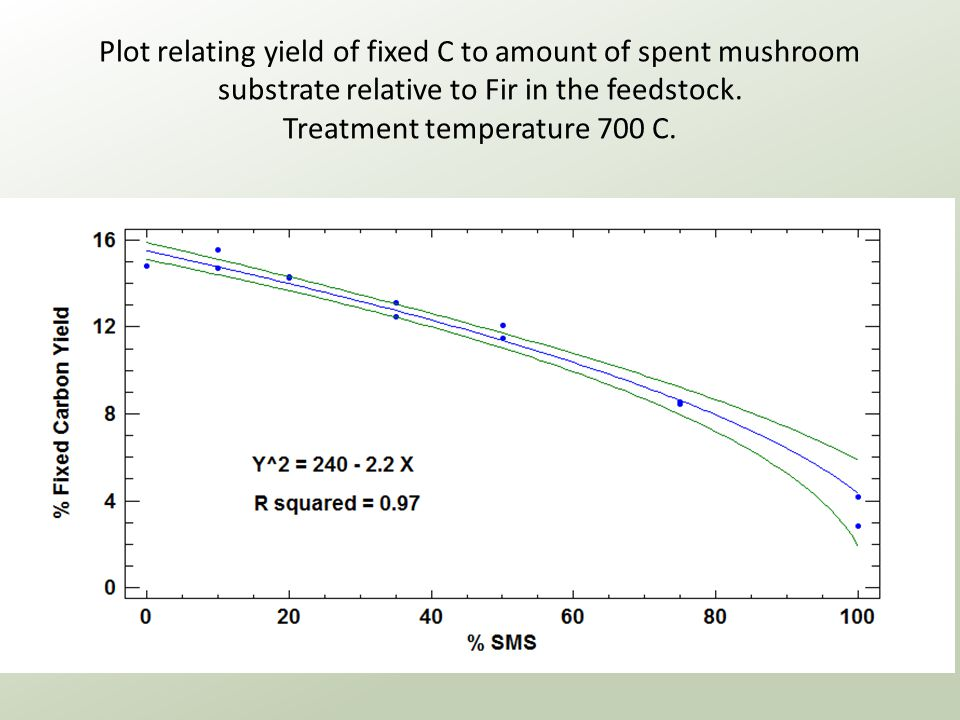 Plot relating yield of fixed C to amount of spent mushroom substrate relative to Fir in the feedstock.