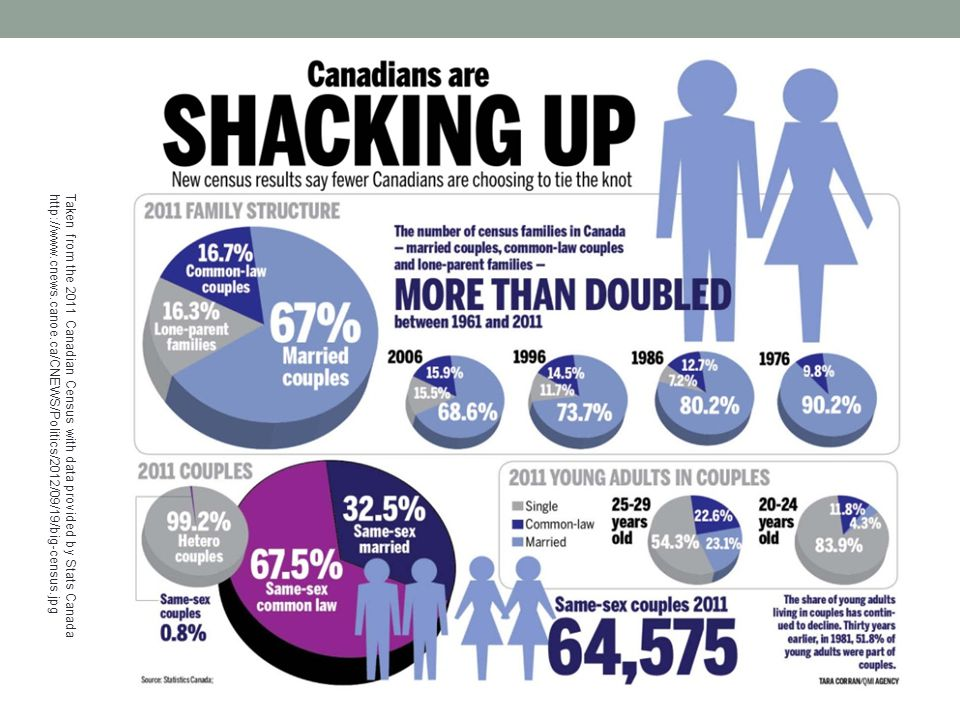 Taken from the 2011 Canadian Census with data provided by Stats Canada http://www.cnews.canoe.ca/CNEWS/Politics/2012/09/19/big-census.jpg