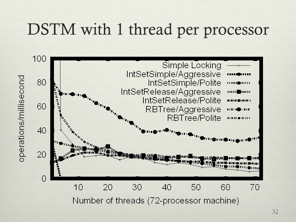 Overview of DSTM 33