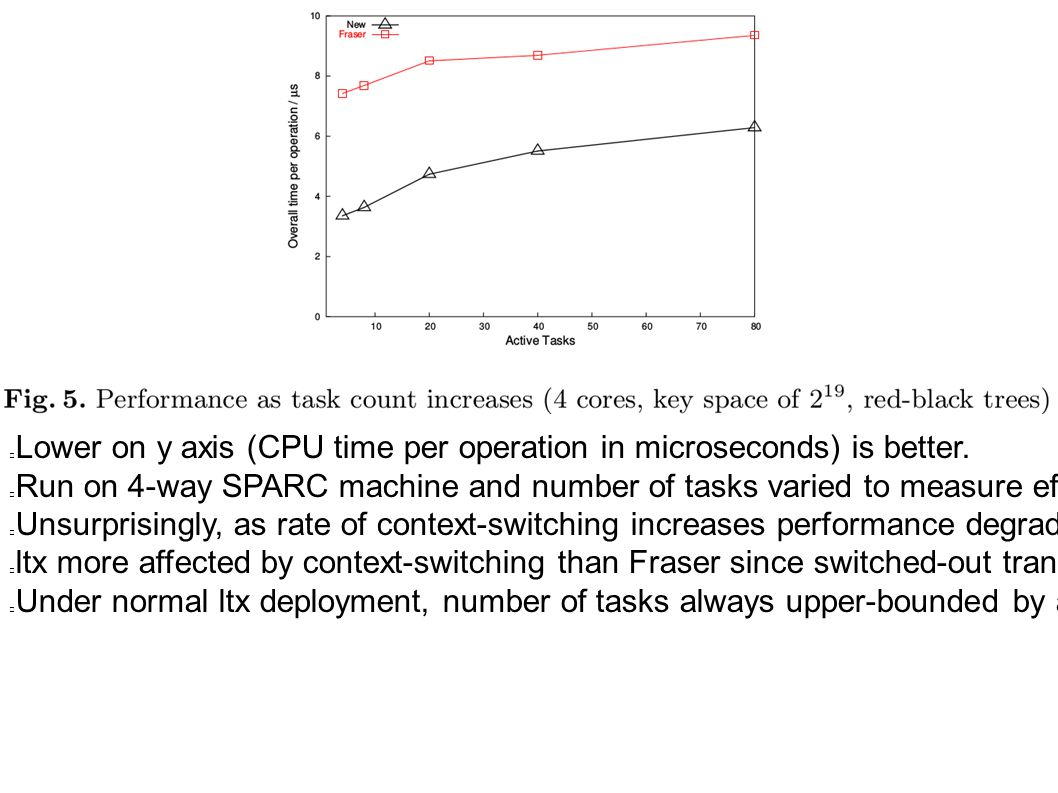 Lower on y axis (CPU time per operation in microseconds) is better. Run on 4-way SPARC machine and number of tasks varied to measure effect of OS cont