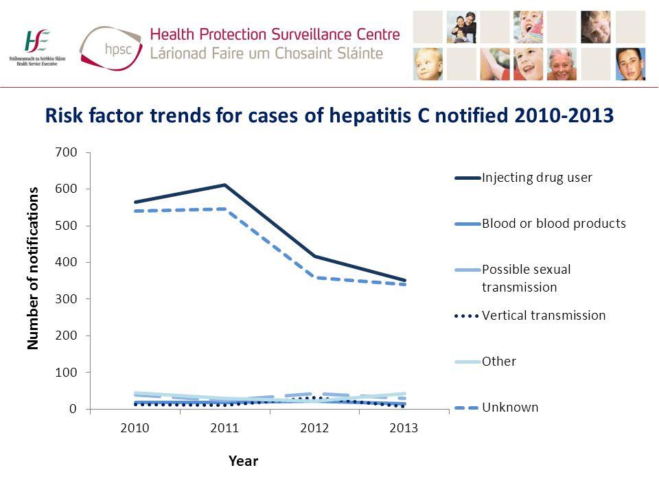 Risk factor trends for cases of hepatitis C notified 2010-2013