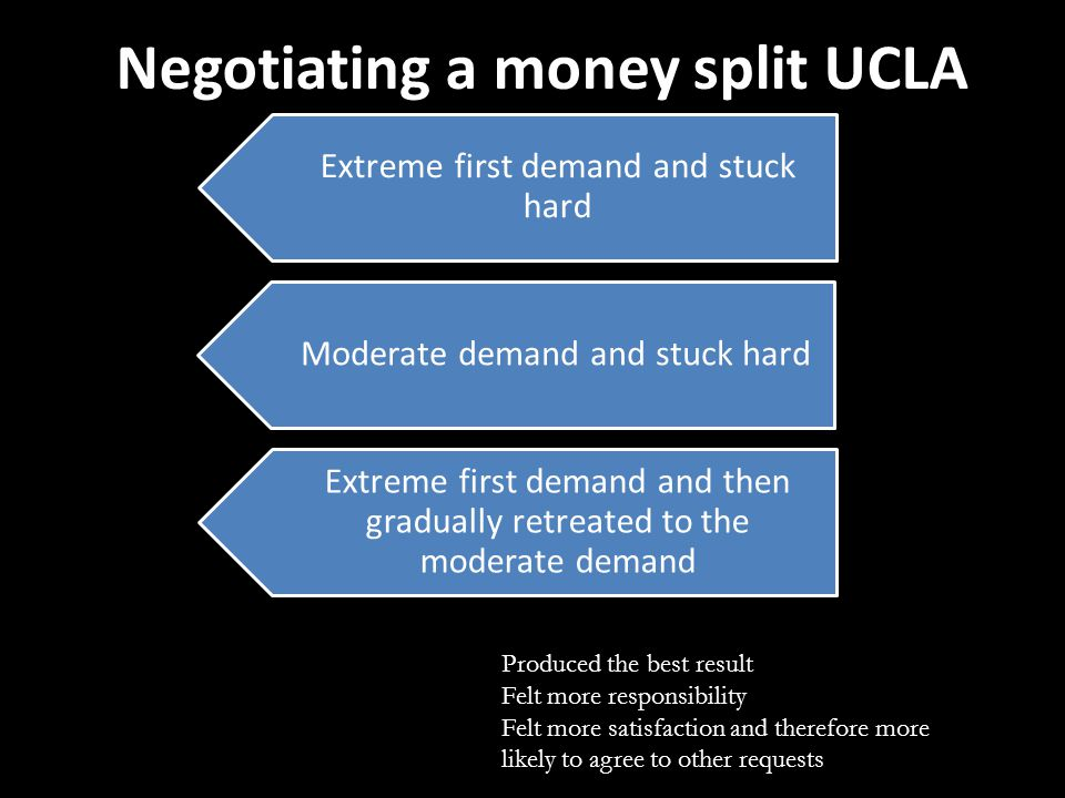 Negotiating a money split UCLA Extreme first demand and stuck hard Moderate demand and stuck hard Extreme first demand and then gradually retreated to the moderate demand Produced the best result Felt more responsibility Felt more satisfaction and therefore more likely to agree to other requests