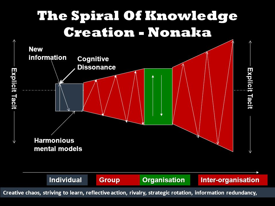 The Spiral Of Knowledge Creation - NonakaIndividualGroupOrganisationInter-organisation Explicit Tacit Creative chaos, striving to learn, reflective action, rivalry, strategic rotation, information redundancy, New information Explicit Tacit Harmonious mental models Cognitive Dissonance