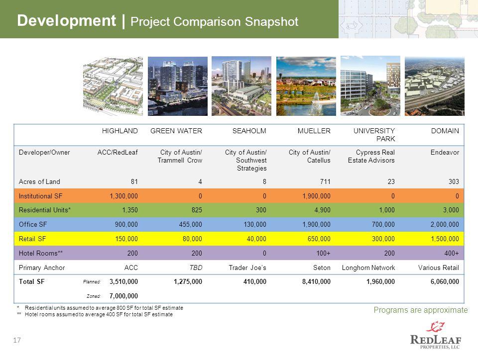 17 Development | Project Comparison Snapshot Programs are approximate HIGHLANDGREEN WATERSEAHOLMMUELLERUNIVERSITY PARK DOMAIN Developer/OwnerACC/RedLe