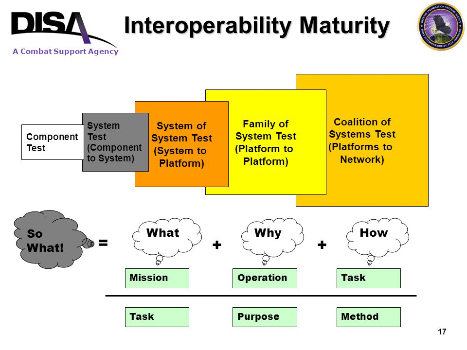 A Combat Support Agency Interoperability Maturity Coalition of Systems Test (Platforms to Network) Family of System Test (Platform to Platform) System