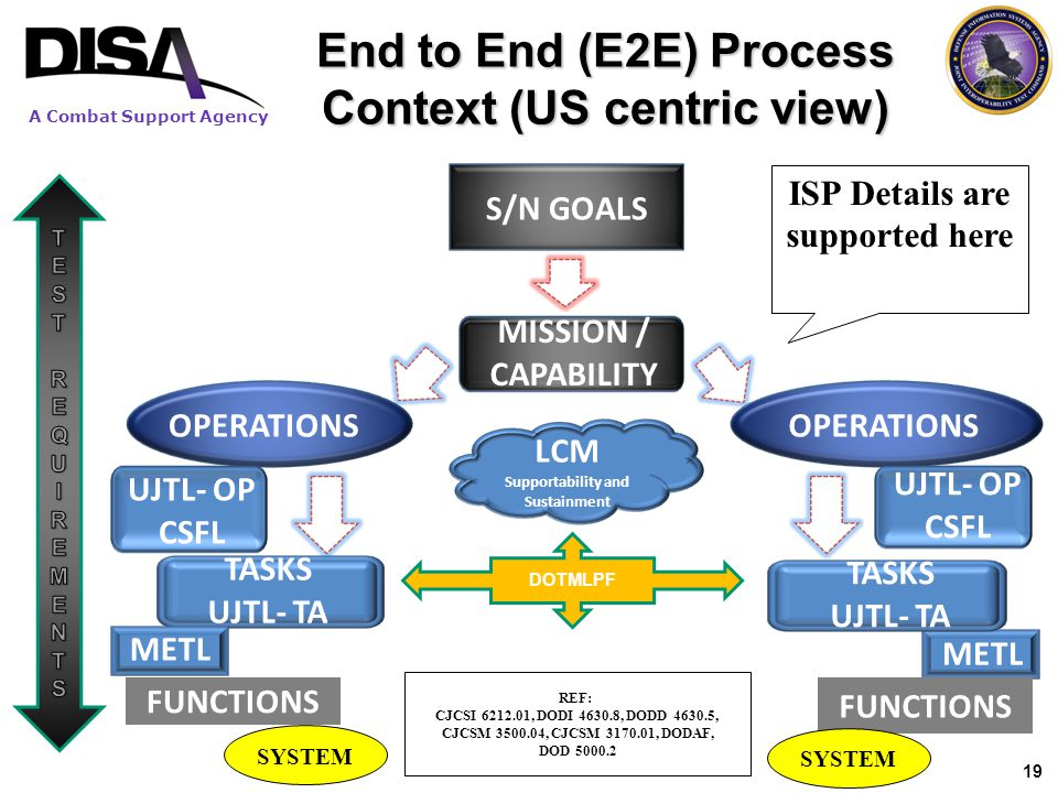 A Combat Support Agency 19 End to End (E2E) Process Context (US centric view) S/N GOALS MISSION / CAPABILITY OPERATIONS UJTL- OP CSFL UJTL- OP CSFL TA