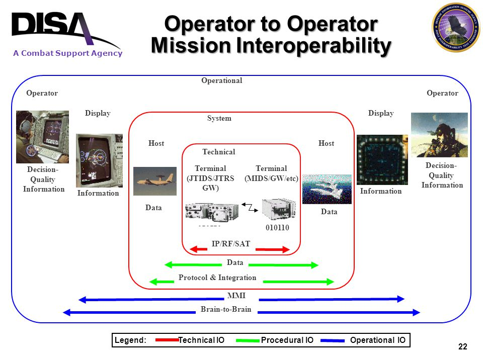 A Combat Support Agency Operator to Operator Mission Interoperability Host Data Host Protocol & Integration System Data Display Operator Information D