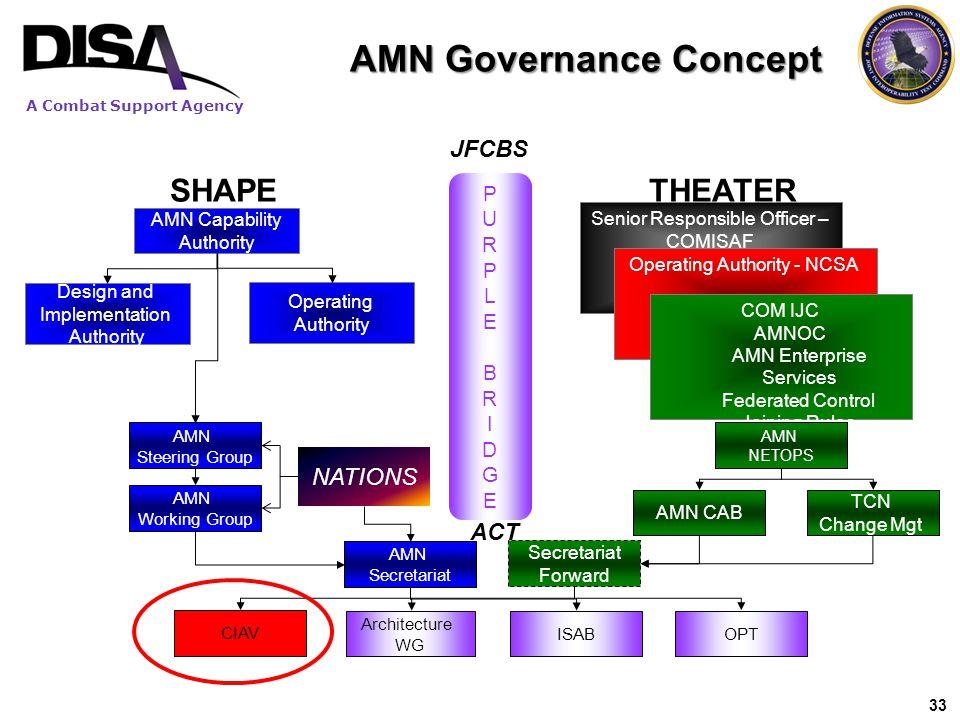 A Combat Support Agency AMN Governance Concept JFCBS SHAPETHEATER Secretariat Forward PURPLEBRIDGEPURPLEBRIDGE AMN Capability Authority Senior Respons