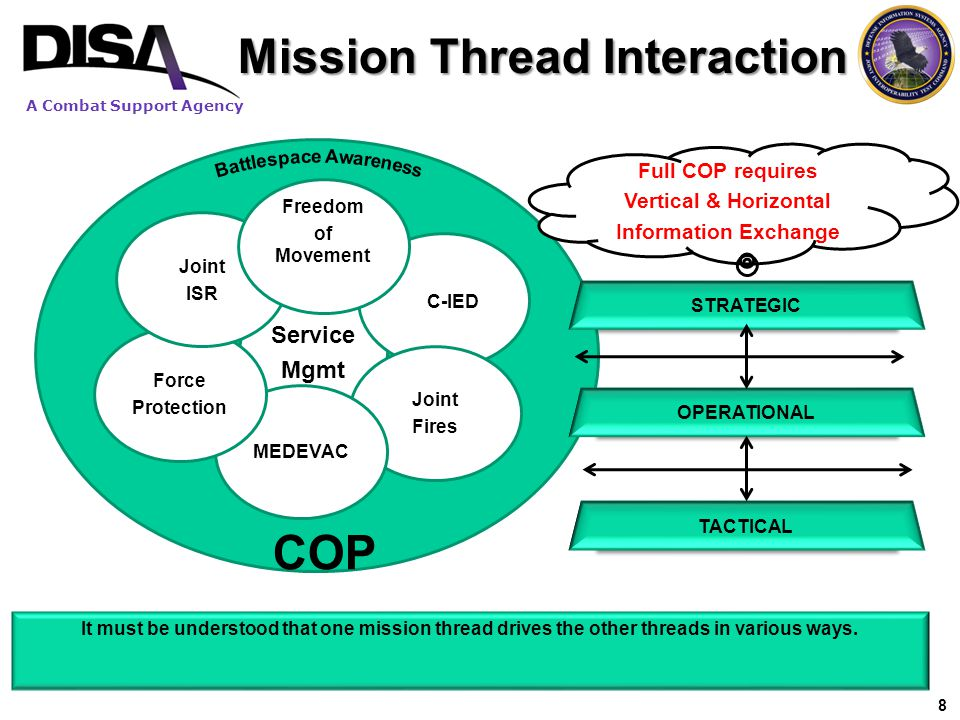 A Combat Support Agency 19 End to End (E2E) Process Context (US centric view) S/N GOALS MISSION / CAPABILITY OPERATIONS UJTL- OP CSFL UJTL- OP CSFL TASKS UJTL- TA TASKS UJTL- TA LCM Supportability and Sustainment DOTMLPF METL ISP Details are supported here REF: CJCSI 6212.01, DODI 4630.8, DODD 4630.5, CJCSM 3500.04, CJCSM 3170.01, DODAF, DOD 5000.2 FUNCTIONS SYSTEM