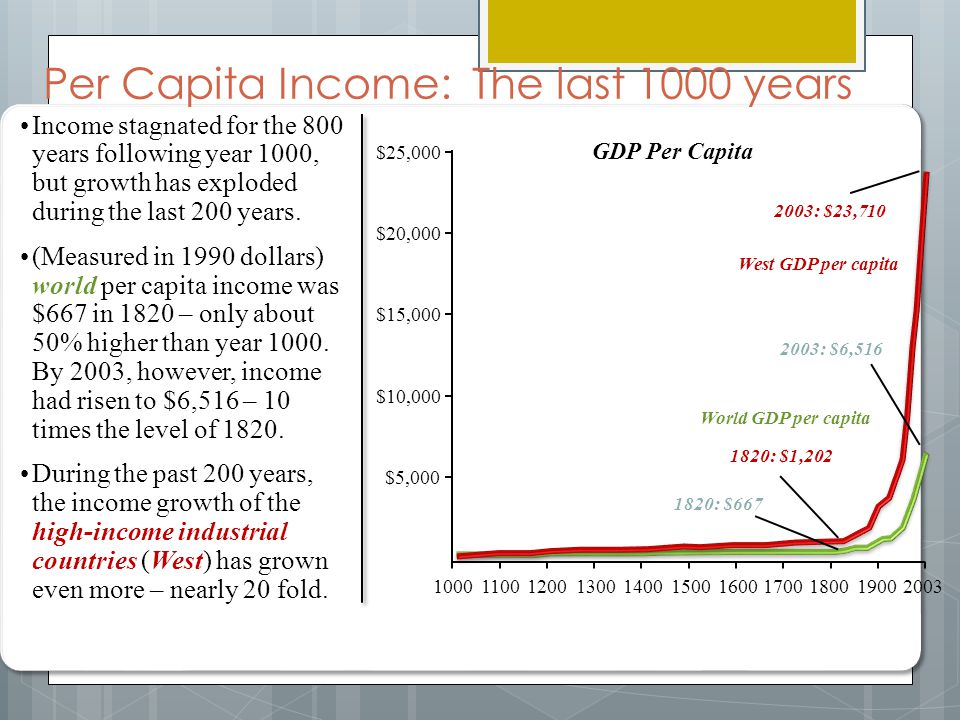 Per Capita Income: The last 1000 years Income stagnated for the 800 years following year 1000, but growth has exploded during the last 200 years.
