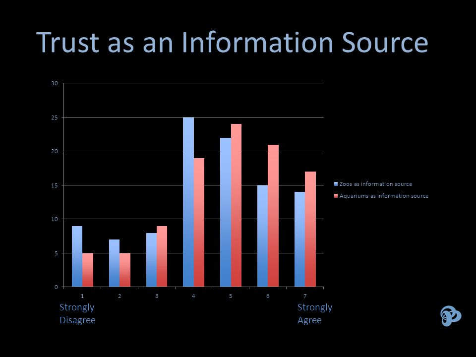 Trust as an Information Source Strongly Strongly DisagreeAgree