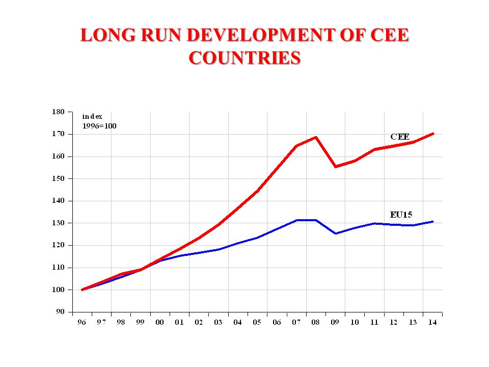 LONG RUN DEVELOPMENT OF CEE COUNTRIES