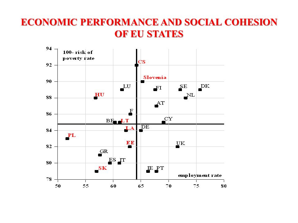 ECONOMIC PERFORMANCE AND SOCIAL COHESION OF EU STATES