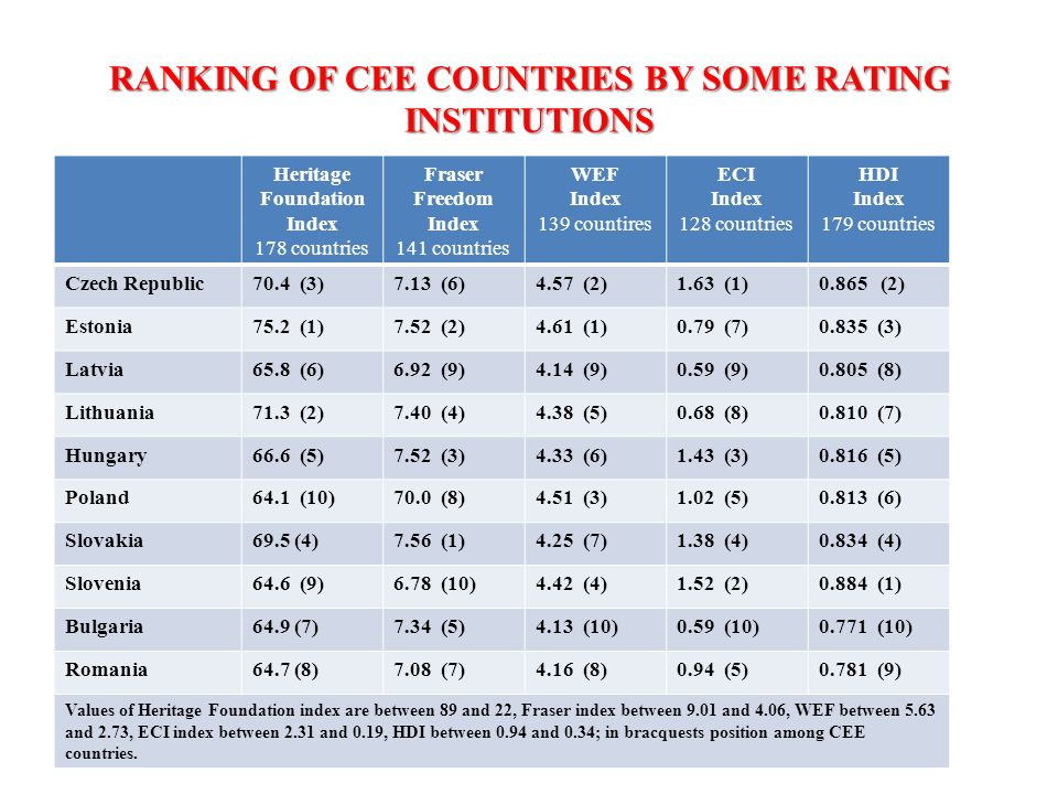 RANKING OF CEE COUNTRIES BY SOME RATING INSTITUTIONS Heritage Foundation Index 178 countries Fraser Freedom Index 141 countries WEF Index 139 countires ECI Index 128 countries HDI Index 179 countries Czech Republic70.4 (3)7.13 (6)4.57 (2)1.63 (1)0.865 (2) Estonia75.2 (1)7.52 (2)4.61 (1)0.79 (7)0.835 (3) Latvia65.8 (6)6.92 (9)4.14 (9)0.59 (9)0.805 (8) Lithuania71.3 (2)7.40 (4)4.38 (5)0.68 (8)0.810 (7) Hungary66.6 (5)7.52 (3)4.33 (6)1.43 (3)0.816 (5) Poland64.1 (10)70.0 (8)4.51 (3)1.02 (5)0.813 (6) Slovakia69.5 (4)7.56 (1)4.25 (7)1.38 (4)0.834 (4) Slovenia64.6 (9)6.78 (10)4.42 (4)1.52 (2)0.884 (1) Bulgaria64.9 (7)7.34 (5)4.13 (10)0.59 (10)0.771 (10) Romania64.7 (8)7.08 (7)4.16 (8)0.94 (5)0.781 (9) Values of Heritage Foundation index are between 89 and 22, Fraser index between 9.01 and 4.06, WEF between 5.63 and 2.73, ECI index between 2.31 and 0.19, HDI between 0.94 and 0.34; in bracquests position among CEE countries.