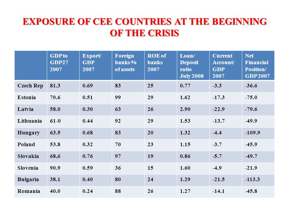 EXPOSURE OF CEE COUNTRIES AT THE BEGINNING OF THE CRISIS GDP to GDP27 2007 Export/ GDP 2007 Foreign banks % of assets ROE of banks 2007 Loan/ Deposit ratio July 2008 Current Account/ GDP 2007 Net Financial Position/ GDP 2007 Czech Rep81.30.6983250.77-3.3-36.6 Estonia70.60.5199291.62-17.3-75.0 Latvia58.00.3063262.90-22.9-79.6 Lithuania61-00.4492291.53-13.7-49.9 Hungary63.50.6883201.32-4.4-109.9 Poland53.80.3270231.15-3.7-45.9 Slovakia68,60.7697190.86-5.7-49.7 Slovenia90.90.5936151.60-4.9-21.9 Bulgaria38.10.4080241.29-21.5-113.3 Romania40.00.2488261.27-14.1-45.8