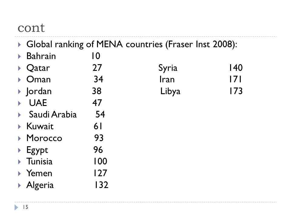 cont 15  Global ranking of MENA countries (Fraser Inst 2008):  Bahrain 10  Qatar 27 Syria 140  Oman 34 Iran 171  Jordan 38 Libya 173  UAE 47  Saudi Arabia 54  Kuwait 61  Morocco 93  Egypt 96  Tunisia 100  Yemen 127  Algeria 132