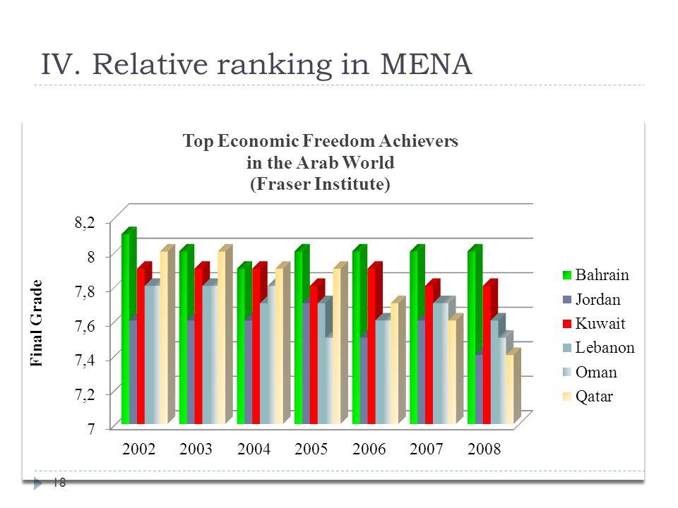 IV. Relative ranking in MENA 18