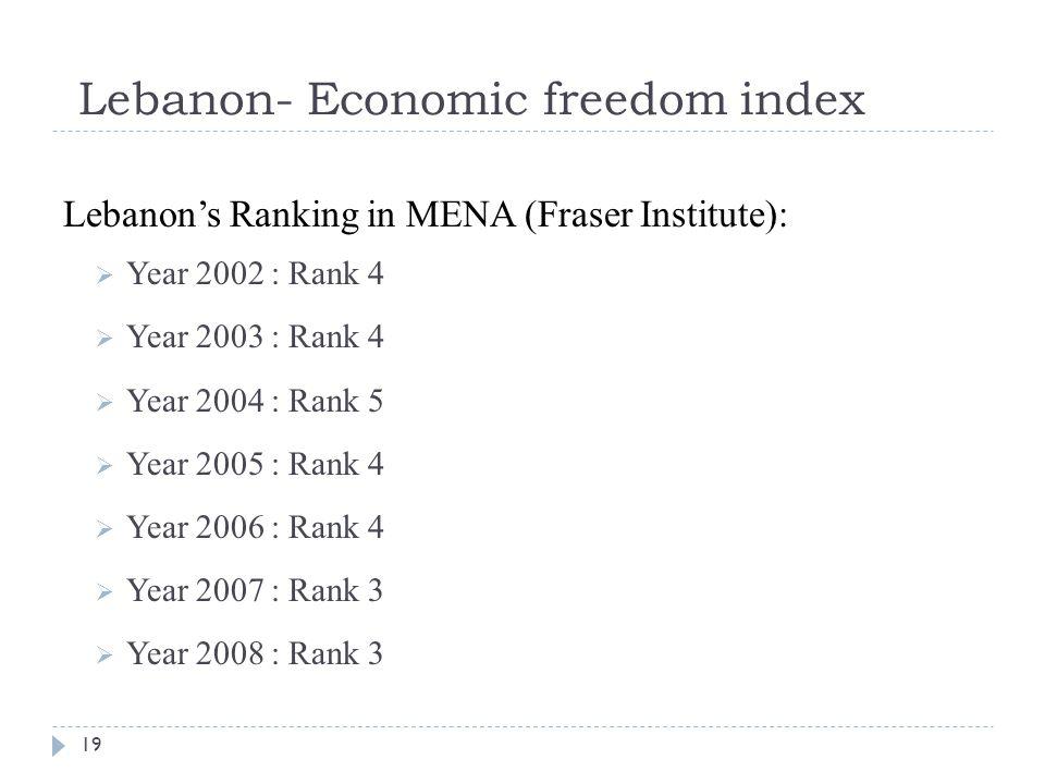 Lebanon- Economic freedom index Lebanon's Ranking in MENA (Fraser Institute):  Year 2002 : Rank 4  Year 2003 : Rank 4  Year 2004 : Rank 5  Year 2005 : Rank 4  Year 2006 : Rank 4  Year 2007 : Rank 3  Year 2008 : Rank 3 19