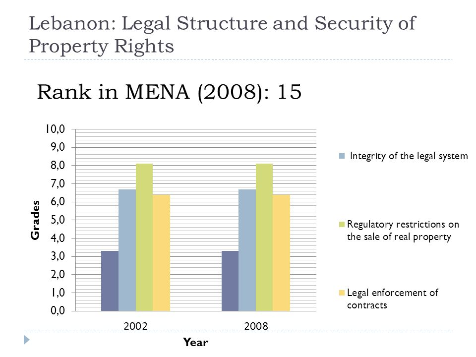 Lebanon: Legal Structure and Security of Property Rights Rank in MENA (2008): 15