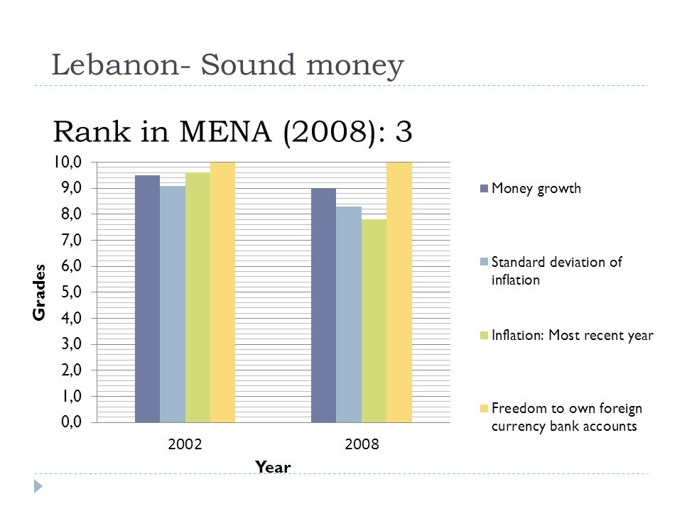 Lebanon- Sound money Rank in MENA (2008): 3