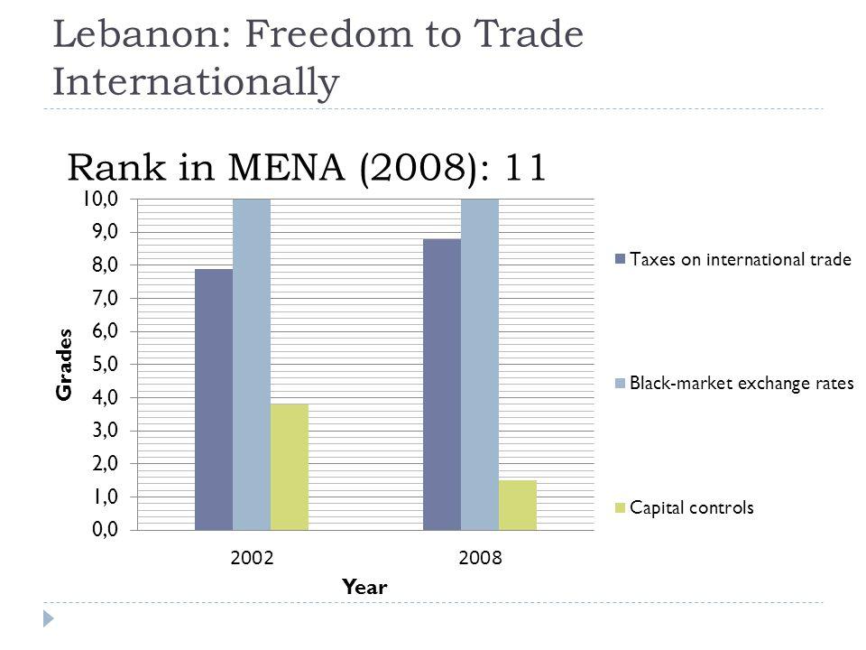 Lebanon: Freedom to Trade Internationally Rank in MENA (2008): 11