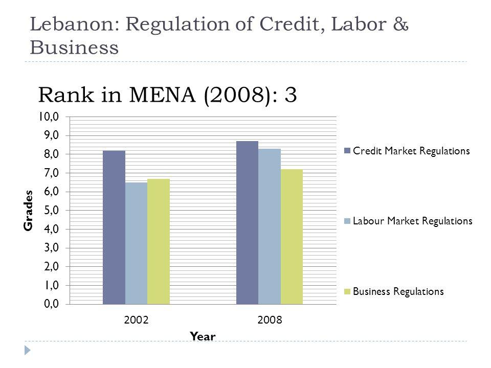 Lebanon: Regulation of Credit, Labor & Business Rank in MENA (2008): 3