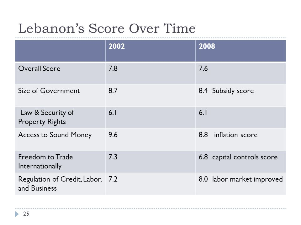 Lebanon's Score Over Time 25 20022008 Overall Score7.87.6 Size of Government8.78.4 Subsidy score Law & Security of Property Rights 6.1 Access to Sound