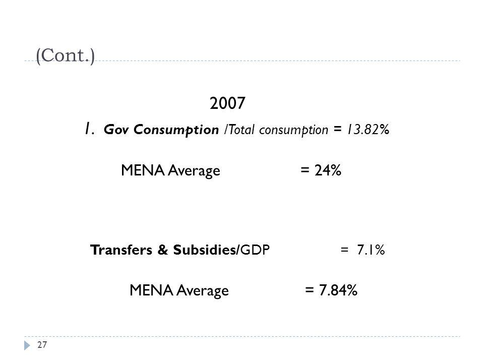 (Cont.) 2007 1. Gov Consumption /Total consumption = 13.82% MENA Average = 24% Transfers & Subsidies/GDP = 7.1% MENA Average = 7.84% 27