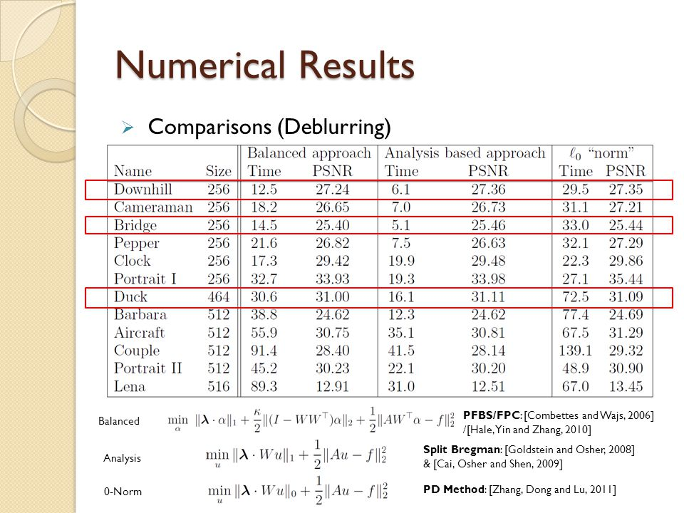 Numerical Results  Comparisons (Deblurring) Balanced Analysis 0-Norm PFBS/FPC: [Combettes and Wajs, 2006] /[Hale, Yin and Zhang, 2010] Split Bregman:
