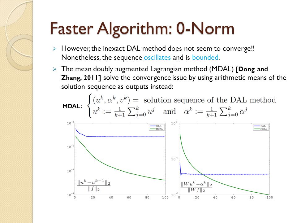 Faster Algorithm: 0-Norm  However, the inexact DAL method does not seem to converge!! Nonetheless, the sequence oscillates and is bounded.  The mean