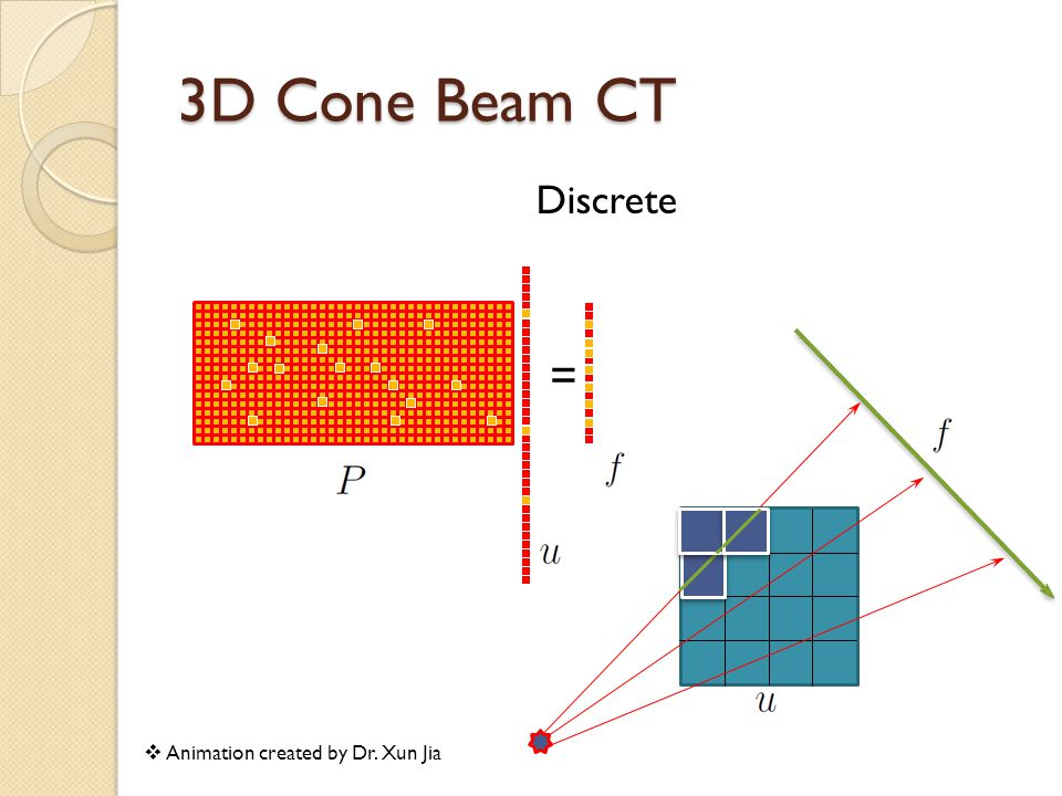 Discrete 3D Cone Beam CT =  Animation created by Dr. Xun Jia