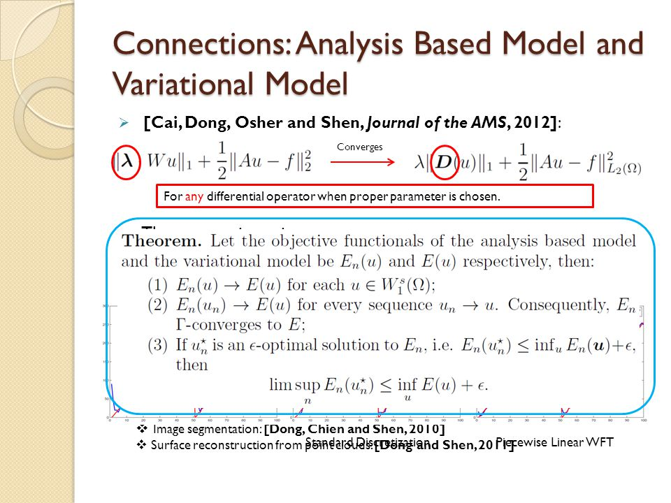 Connections: Analysis Based Model and Variational Model  [Cai, Dong, Osher and Shen, Journal of the AMS, 2012]:  The connections give us  Leads to