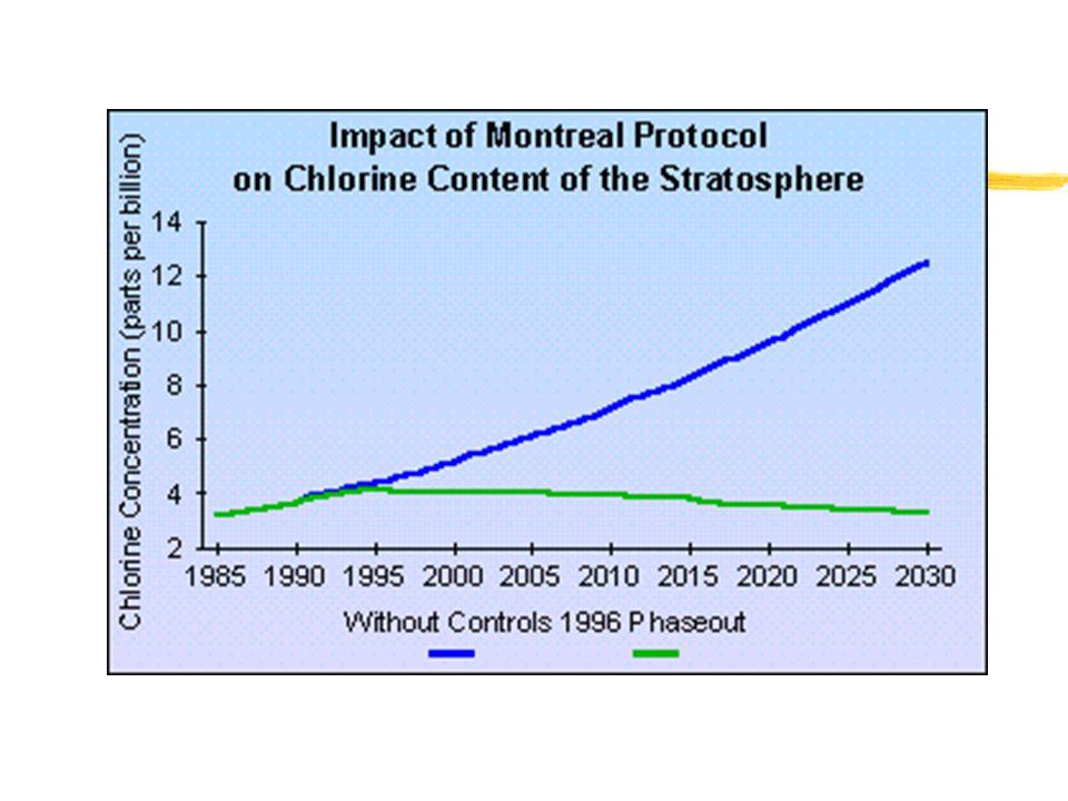 Result zIn 1987, all industrial countries met in Montreal.