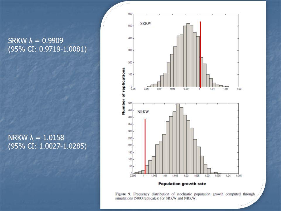 SRKW λ = 0.9909 (95% CI: 0.9719-1.0081) NRKW λ = 1.0158 (95% CI: 1.0027-1.0285)